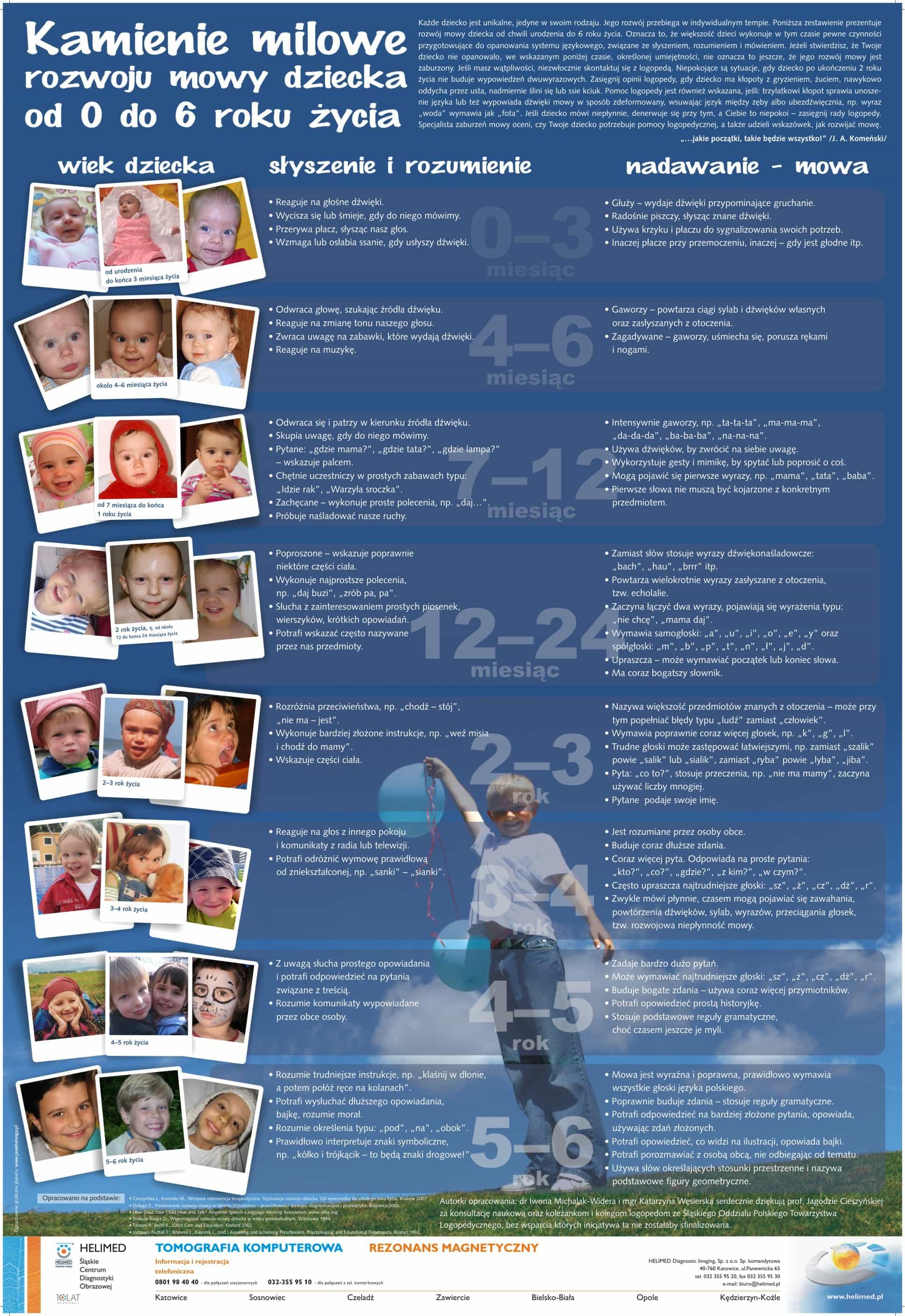 Plakat kamienie milowe rozwoju mowy dziecka